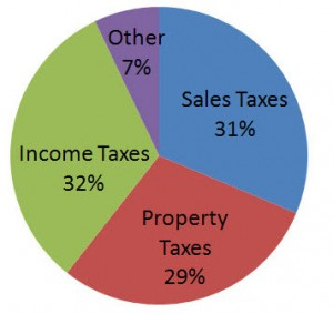 new tax laws, The Law Offices of Lawrence Israeloff, PLLC , Melville, NY 11747